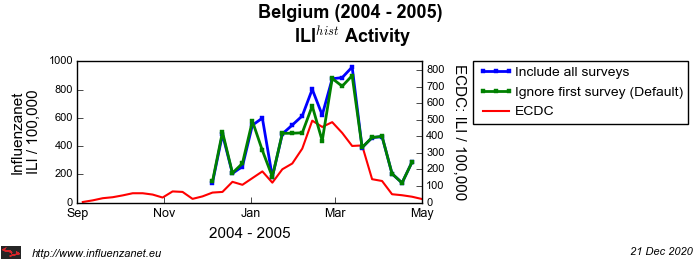 Belgium 2004 - 2005 First survey