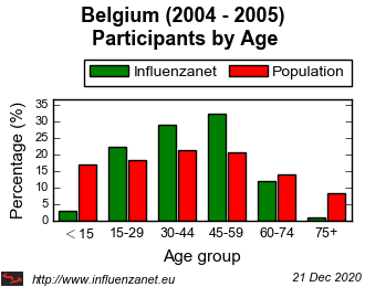 Belgium 2004 - 2005 Age distribution (%)