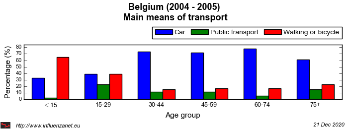 Belgium 2004 - 2005 Main means of transport