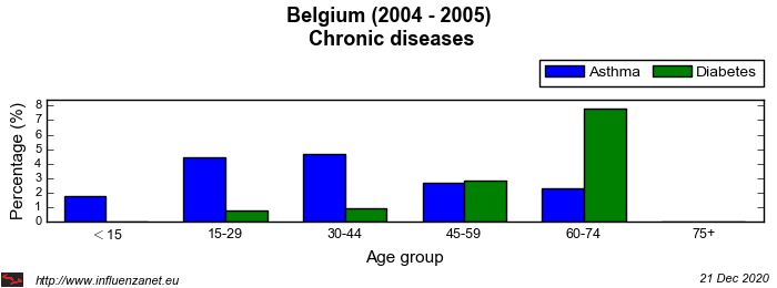 Belgium 2004 - 2005 Chronic diseases