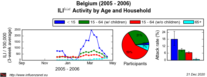 Belgium 2005 - 2006 Age and Household