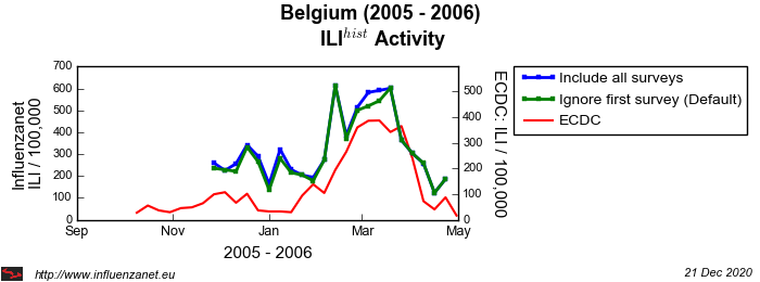 Belgium 2005 - 2006 First survey