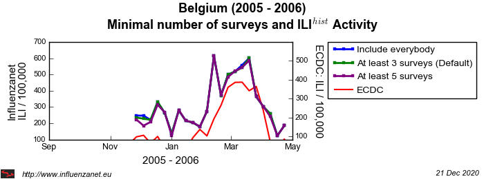 Belgium 2005 - 2006 Minimal surveys