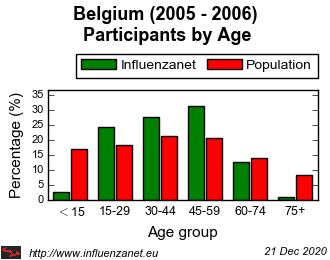 Belgium 2005 - 2006 Age distribution (%)