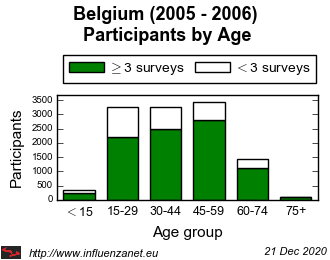 Belgium 2005 - 2006 Age distribution (total)