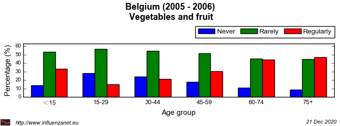 Belgium 2005 - 2006 Vegetables and fruit