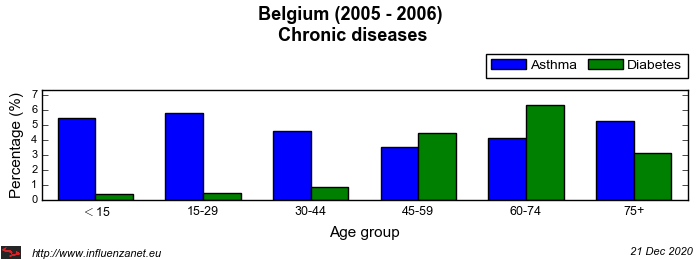 Belgium 2005 - 2006 Chronic diseases