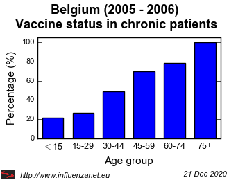 Belgium 2005 - 2006 Vaccine status in chronic patients