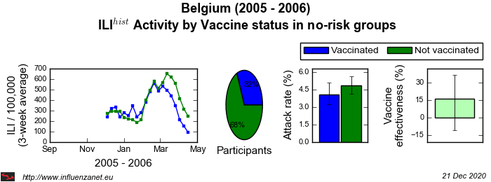 Belgium 2005 - 2006 Vaccine status in no-risk groups
