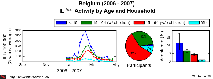Belgium 2006 - 2007 Age and Household