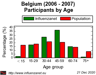 Belgium 2006 - 2007 Age distribution (%)