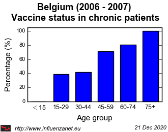 Belgium 2006 - 2007 Vaccine status in chronic patients
