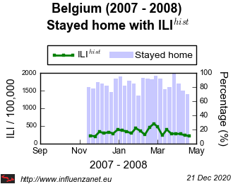 Belgium 2007 - 2008 Stayed home