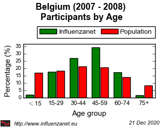 Belgium 2007 - 2008 Age distribution (%)