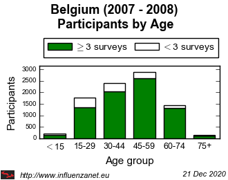 Belgium 2007 - 2008 Age distribution (total)