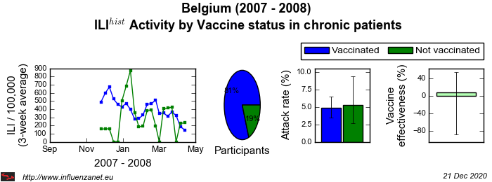 Belgium 2007 - 2008 Vaccine status in chronic patients