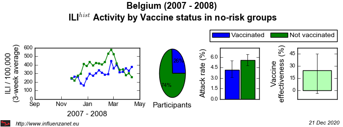 Belgium 2007 - 2008 Vaccine status in no-risk groups