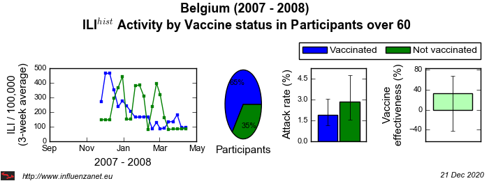 Belgium 2007 - 2008 Vaccine status in Participants over 60