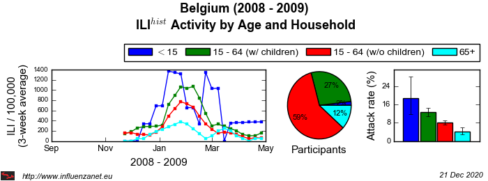 Belgium 2008 - 2009 Age and Household