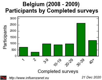 Belgium 2008 - 2009 Completed surveys