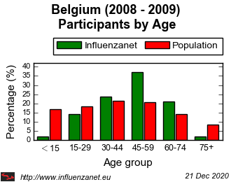 Belgium 2008 - 2009 Age distribution (%)