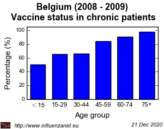Belgium 2008 - 2009 Vaccine status in chronic patients
