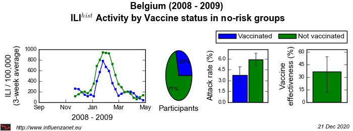 Belgium 2008 - 2009 Vaccine status in no-risk groups