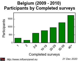 Belgium 2009 - 2010 Completed surveys