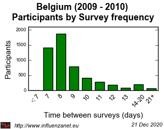 Belgium 2009 - 2010 Survey frequency