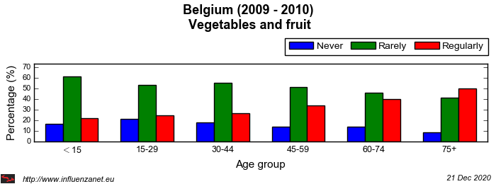 Belgium 2009 - 2010 Vegetables and fruit