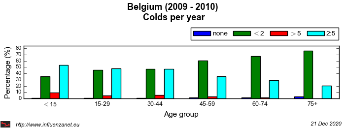 Belgium 2009 - 2010 Colds per year