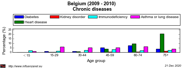 Belgium 2009 - 2010 Chronic diseases