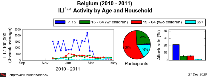Belgium 2010 - 2011 Age and Household
