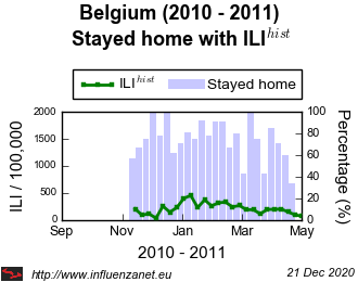 Belgium 2010 - 2011 Stayed home