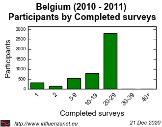 Belgium 2010 - 2011 Completed surveys