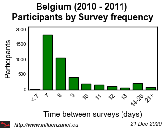 Belgium 2010 - 2011 Survey frequency