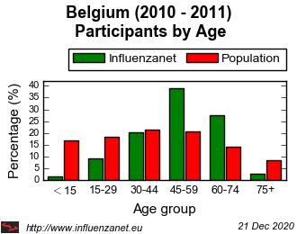 Belgium 2010 - 2011 Age distribution (%)