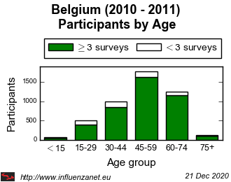 Belgium 2010 - 2011 Age distribution (total)