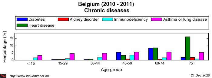 Belgium 2010 - 2011 Chronic diseases
