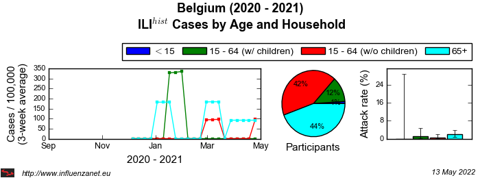 Belgium 2020 - 2021 Age and Household