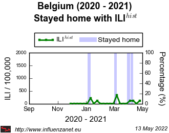 Belgium 2020 - 2021 Stayed home