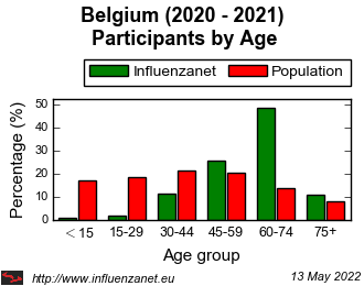Belgium 2020 - 2021 Age distribution (%)