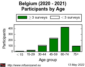 Belgium 2020 - 2021 Age distribution (total)