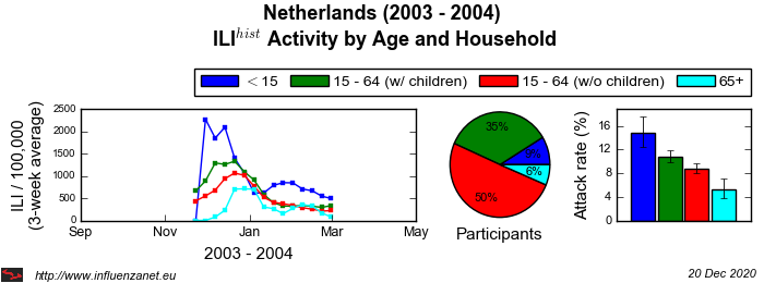 Netherlands 2003 - 2004 Age and Household
