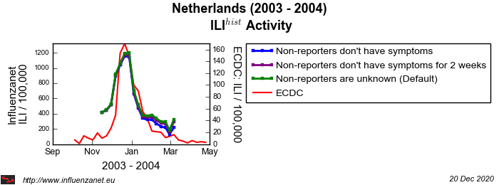 Netherlands 2003 - 2004 Stop reporting