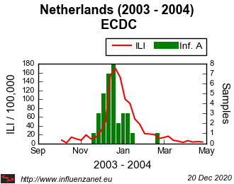 Netherlands 2003 - 2004 ECDC (viruses)