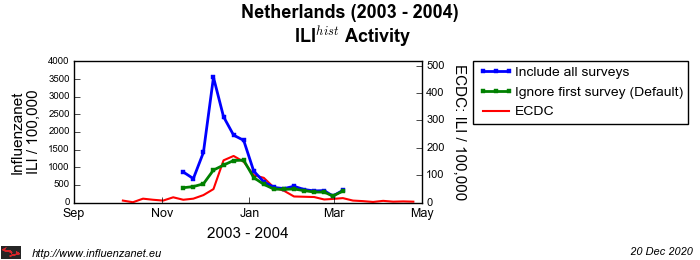 Netherlands 2003 - 2004 First survey