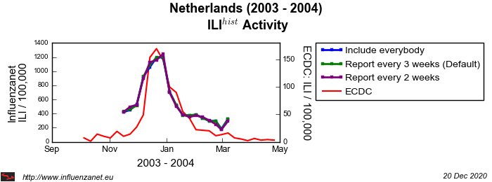 Netherlands 2003 - 2004 Maximum frequency