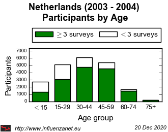Netherlands 2003 - 2004 Age distribution (total)