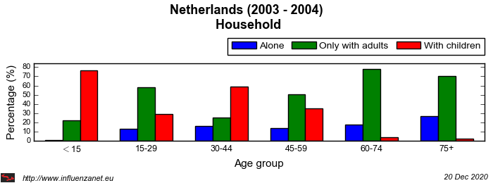 Netherlands 2003 - 2004 Household